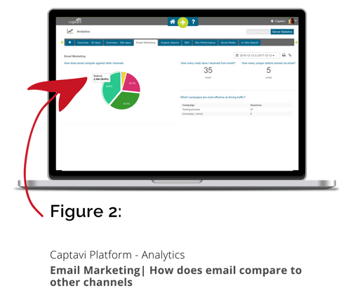 Figure 2 Email Marketing Analytics